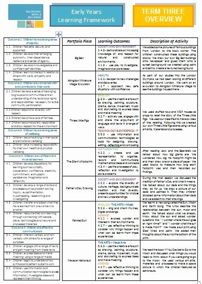 Vpk Lesson Plan Template New Reporting to Parents Using the Eylf Lessons From A