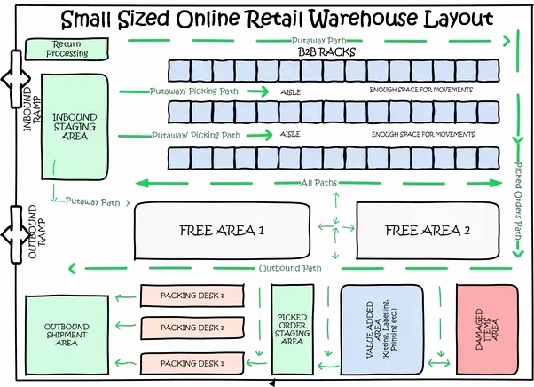 Warehouse Floor Plan Template Inspirational How to Design A Warehouse Quora