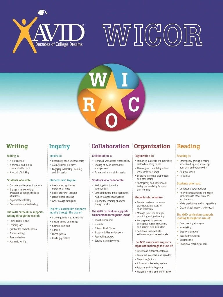 Wicor Lesson Plan Template Inspirational Avid Wicor Strategies as You Plan Lessons attempt to