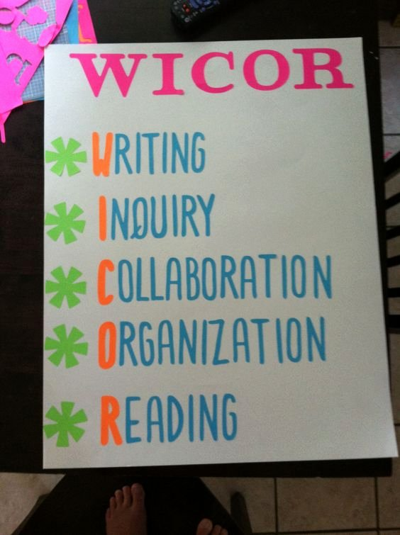 Wicor Lesson Plan Template Luxury Avid Wicor Poster Wicor Pinterest