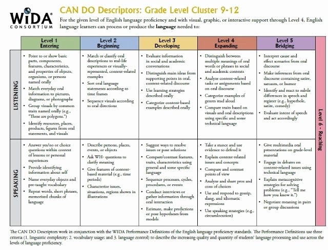 Wida Lesson Plan Template Best Of Wida Can Do Descriptors for Grades 9 12