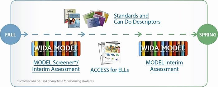 Wida Lesson Plan Template Elegant 17 Best Images About Wida On Pinterest