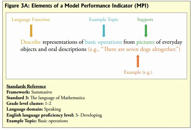 Wida Lesson Plan Template Fresh Model Performance Indicator Example Of How to Phrase
