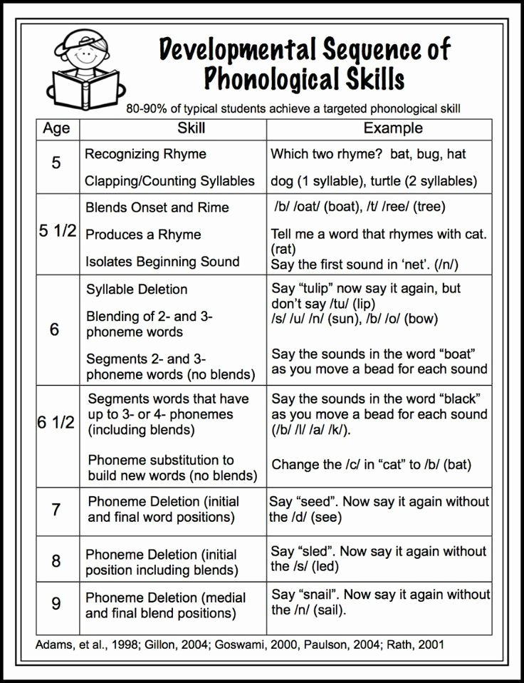 Wilson Fundations Lesson Plan Template Elegant Developmental Sequence Of Phonological Skills Free