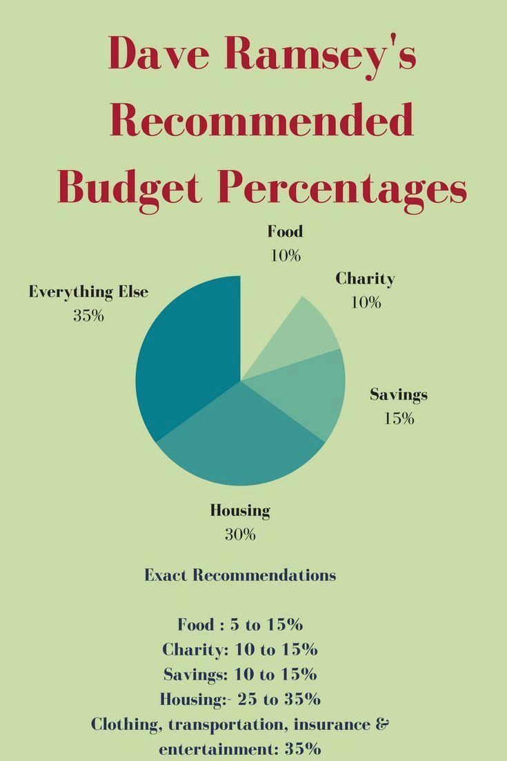 Budget Template Dave Ramsey Lovely Dave Ramsey Re Mended Household Bud Percentages How