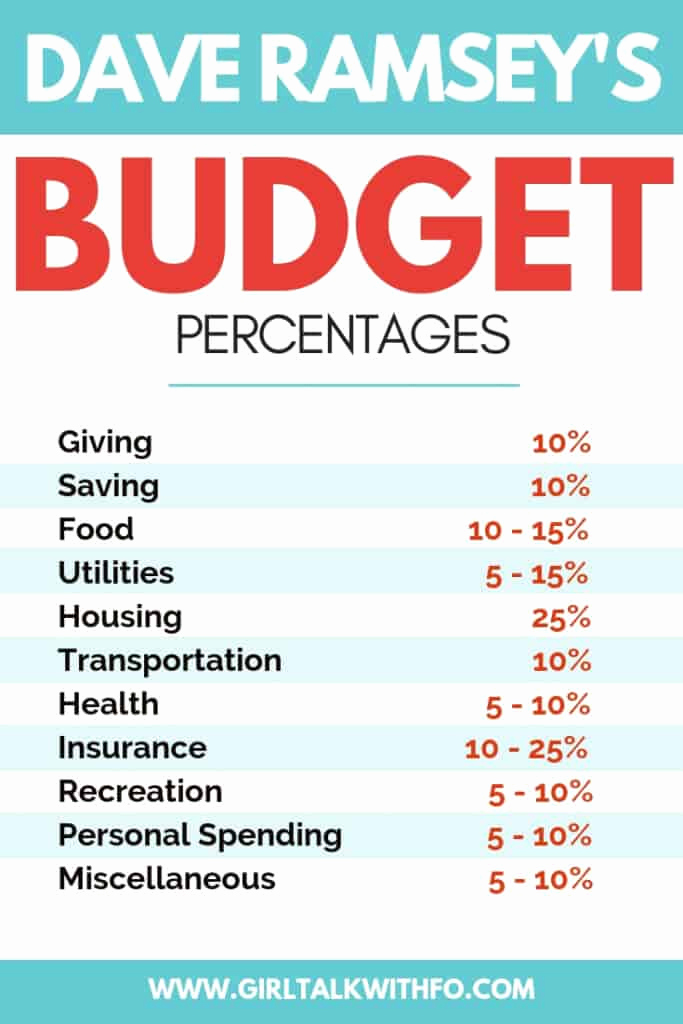 Budget Template Dave Ramsey Luxury Bud Percentages Dave Ramsey Vs 50 20 30 Rule