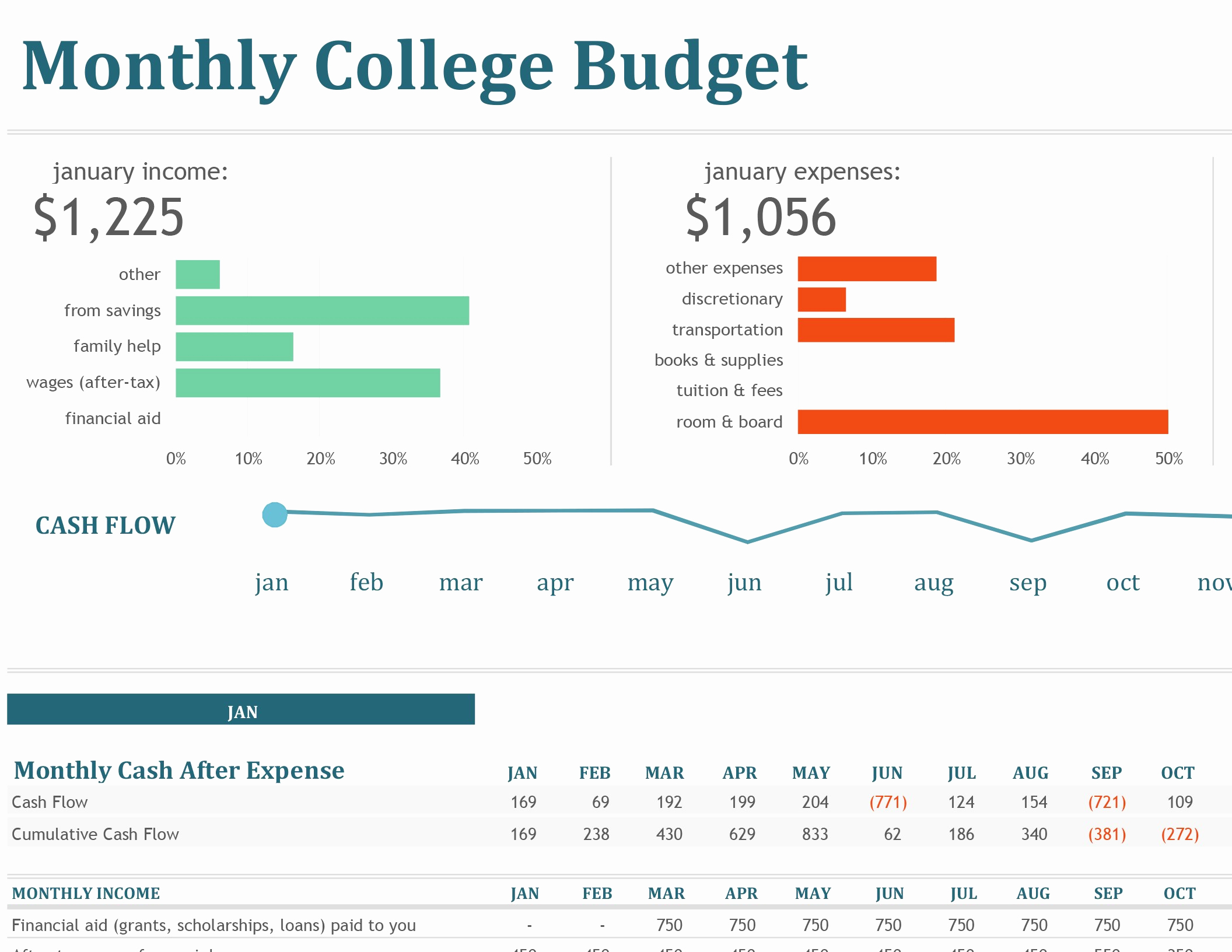 Budget Template for College Students New Monthly College Bud