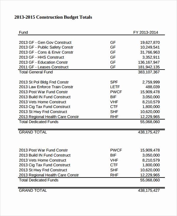 Commercial Construction Budget Template Unique Free 33 Bud Templates In Ms Word Pdf