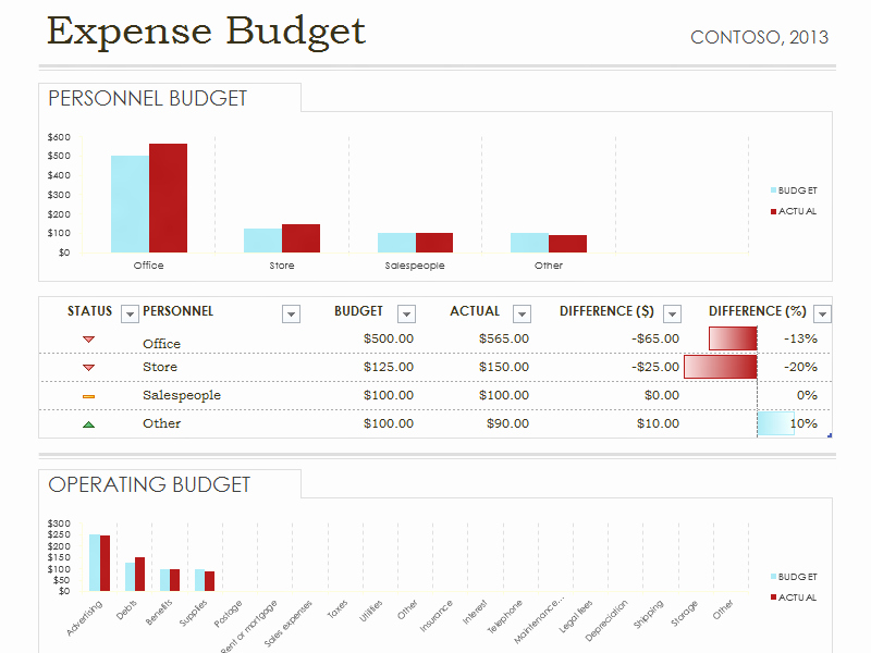 Daily Budget Template Excel New Daily Expense Bud Spreadsheet Template Excel – Access