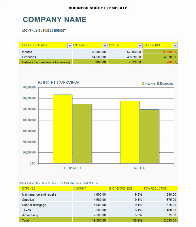 Excel Business Budget Template Fresh 8 Business Bud Templates Word Excel Pdf