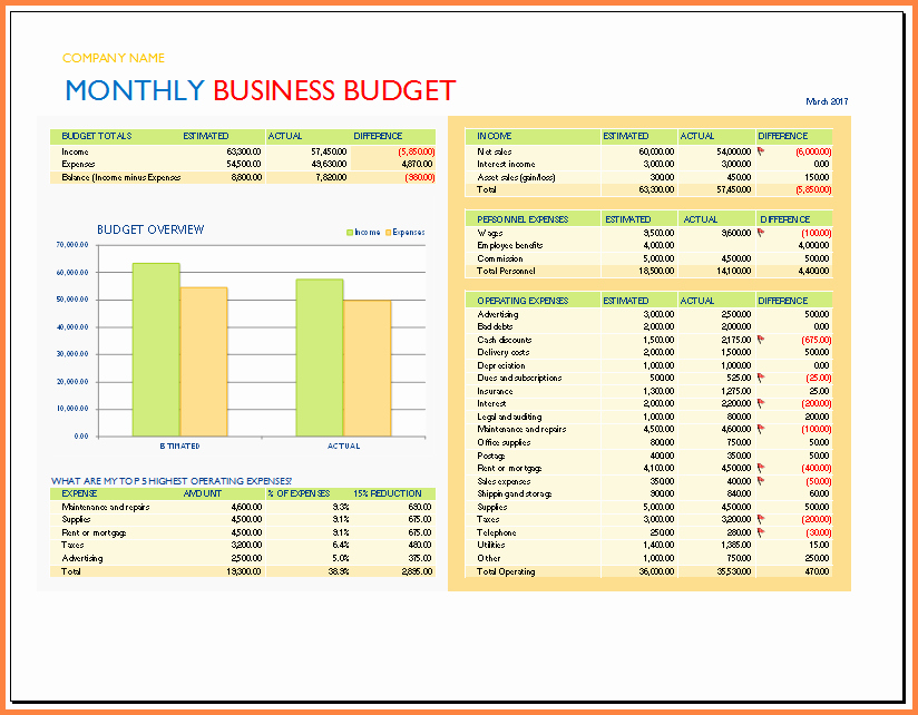 Excel Business Budget Template Fresh 9 Spreadsheet Business