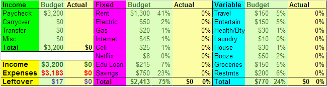 Google Docs Budget Template Awesome Bud Template for Excel & Google Docs Nyc Living