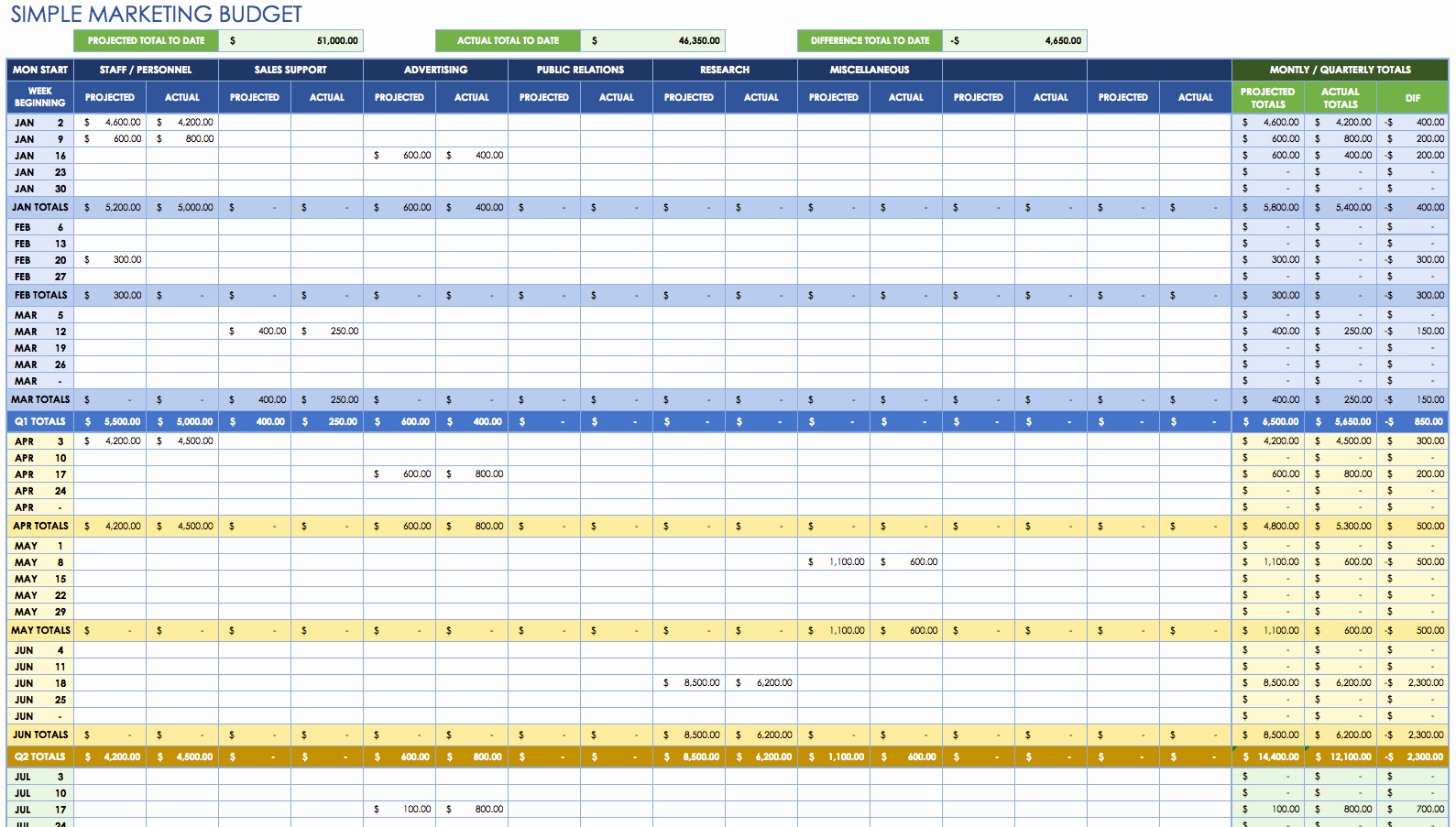 Google Docs Budget Template Best Of Free Monthly Bud Spreadsheet Template Free Spreadsheet