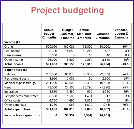 Grant Budget Template Excel Fresh Excel Project Bud Template Grant Proposal Bud