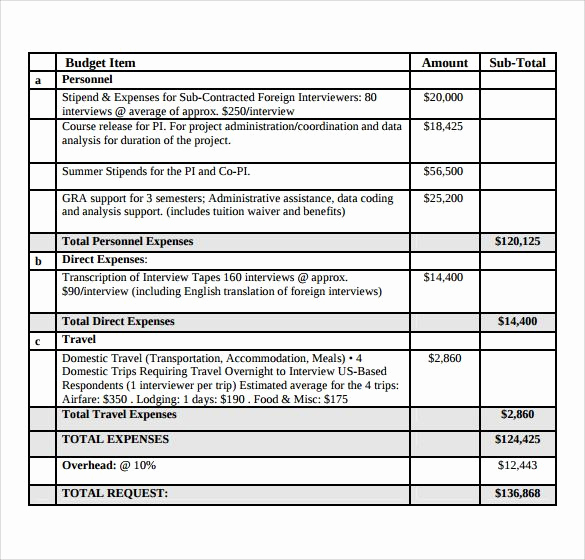 Grant Budget Template Excel Inspirational Grant Bud Template Pdf