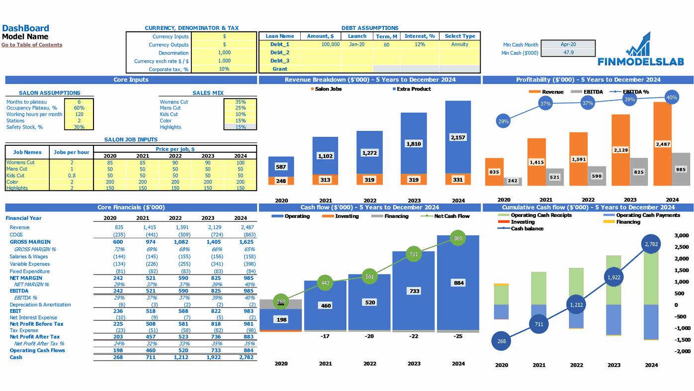 Hair Salon Budget Template Beautiful Hair Salon Business Plan Financial Model Excel Template