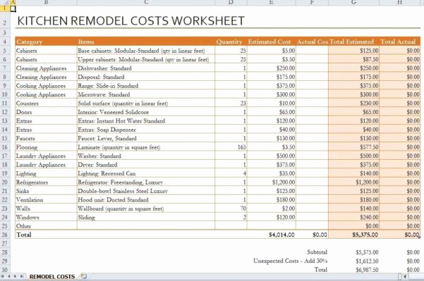 Home Remodel Budget Template Beautiful Renovation Spreadsheet Template Spreadsheet Templates for