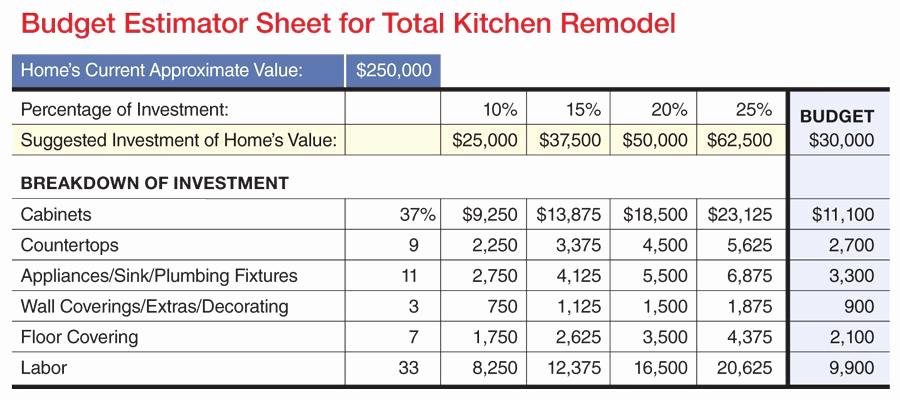 Home Remodel Budget Template Unique K B Bud Worksheet