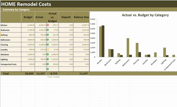 Home Renovation Budget Template New Home Renovation Costs Calculator Excel Template Remodel Cost