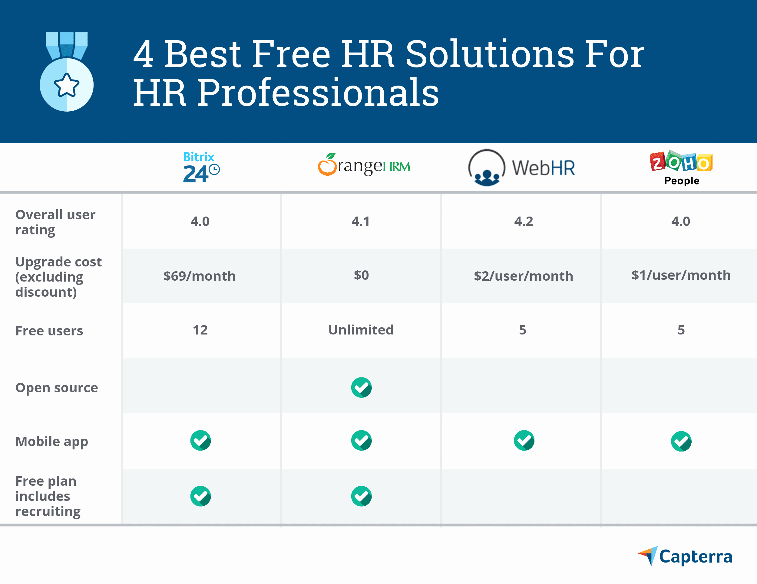 Human Resource Budget Template Best Of 4 Best Free and Open source Hr solutions for Hr Professionals