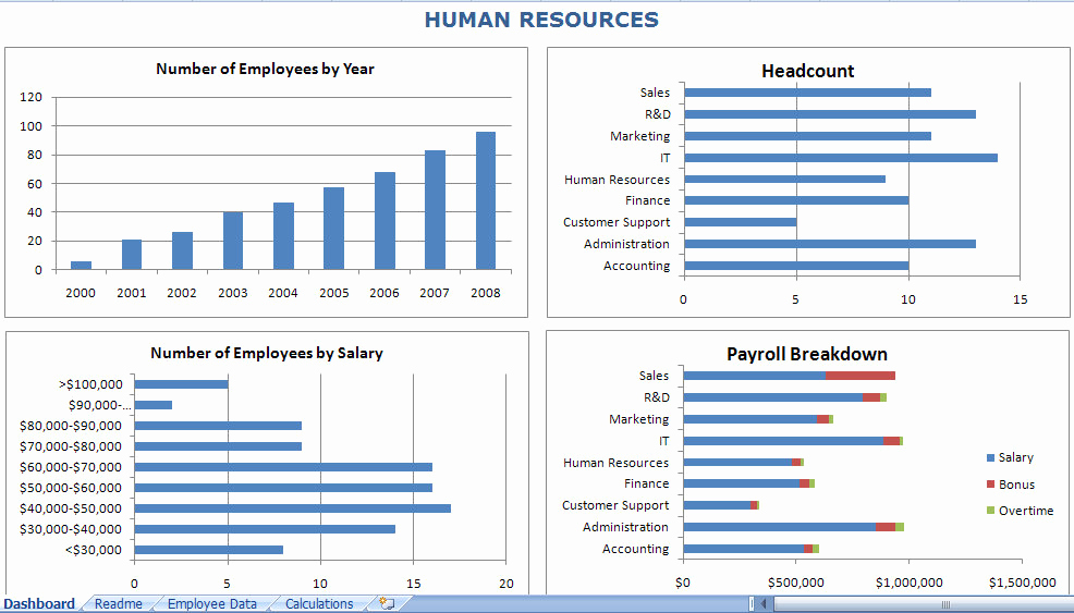 Human Resource Budget Template Fresh Hr Dashboard Excel Template