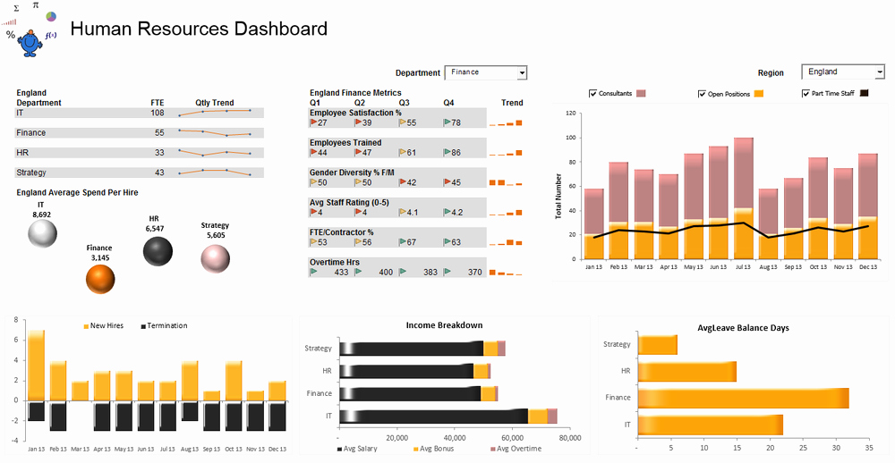 Human Resource Budget Template Lovely Excel Dashboards — Excel Dashboards Vba and More