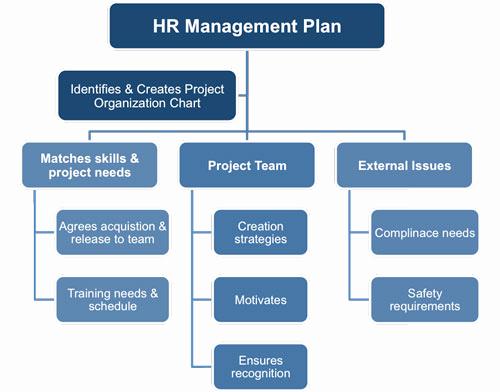 Human Resource Budget Template New 9 Hr Strategic Plan Templates Pdf