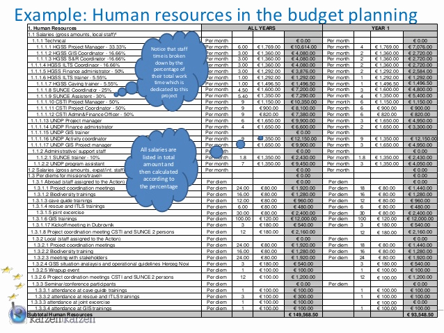 Human Resource Budget Template New Bud Planning for Eu External Actions