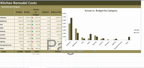 Kitchen Remodel Budget Template Fresh Kitchen Remodel Costs Calculator Excel Template