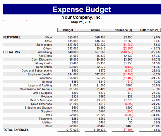 Microsoft Excel Budget Template Best Of Expense Bud Template Bud Templates