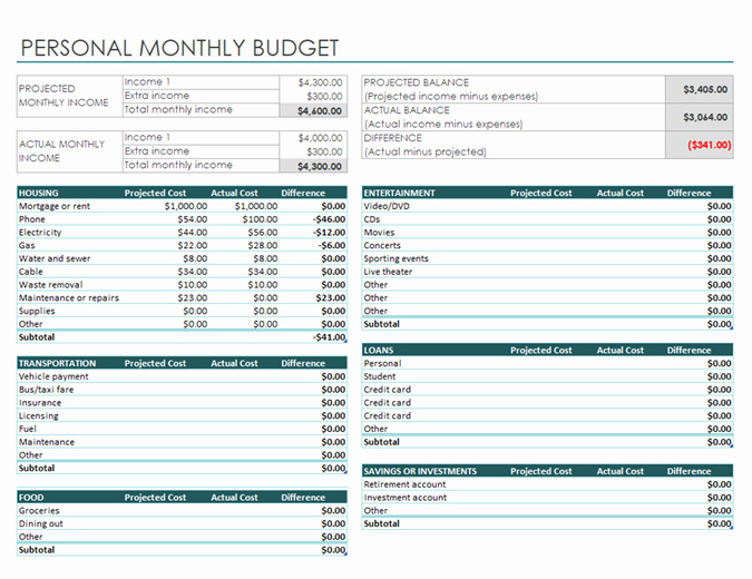 Monthly Family Budget Template Beautiful Personal Monthly Bud