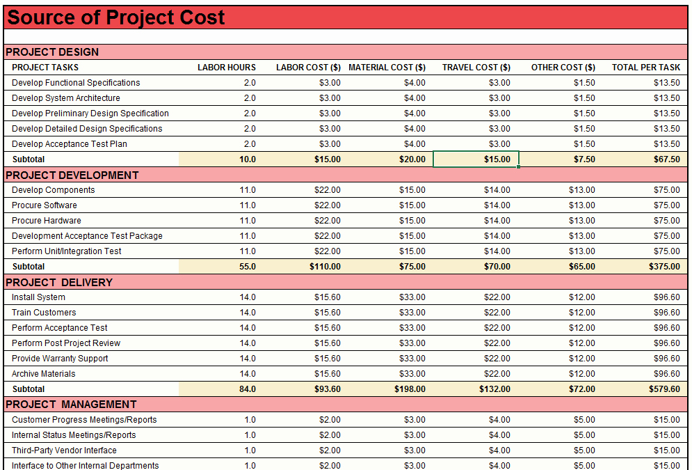 Ms Office Budget Template Best Of 21 Free Project Bud Templates Ms Fice Documents