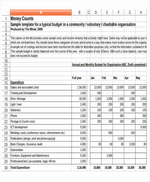 Non Profit Operating Budget Template Beautiful 12 Non Profit Bud Templates Word Pdf Excel Google