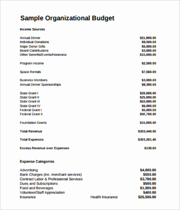 Non Profit Operating Budget Template Fresh 10 Free Non Profit Bud Templates Excel Word Sample