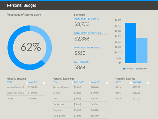 Personal Budget Spreadsheet Template Fresh Excel Personal Bud Template Oh so Free
