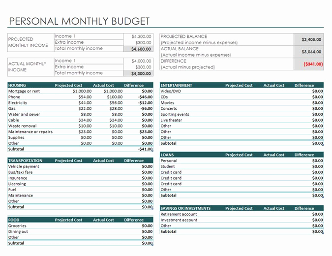 Personal Budget Spreadsheet Template Fresh Personal Monthly Bud