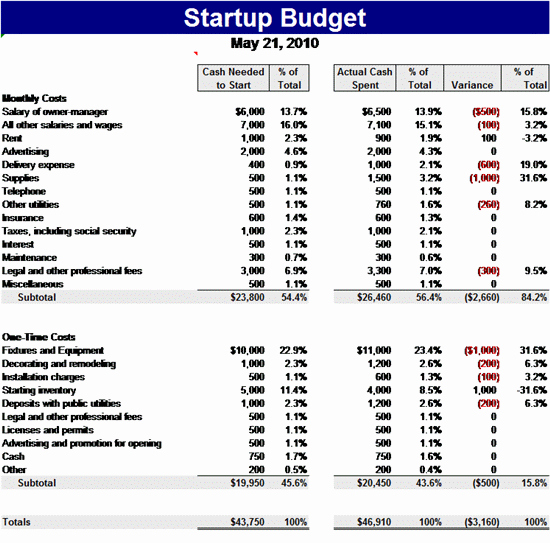Start Up Business Budget Template Inspirational 8 Startup Bud Templates
