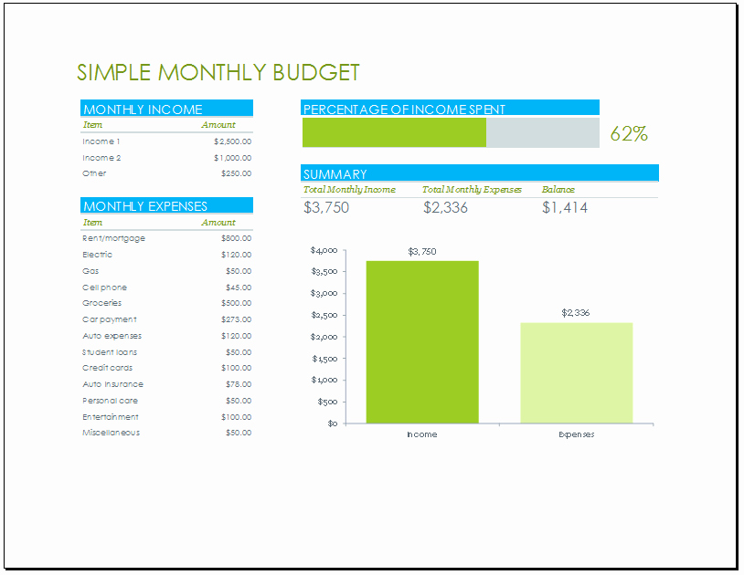 Template for Monthly Budget Fresh Monthly Bud Template with Percentage