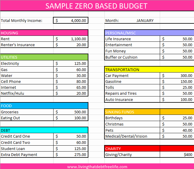 Zero Based Budgeting Template Lovely the Bud Ing Routine that Will Change Your Life — Living